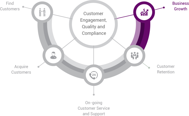 Customer engagement quality and compliance